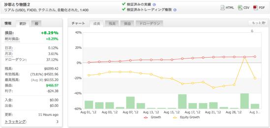 沙耶とり物語2の運用成績(2012年8月)