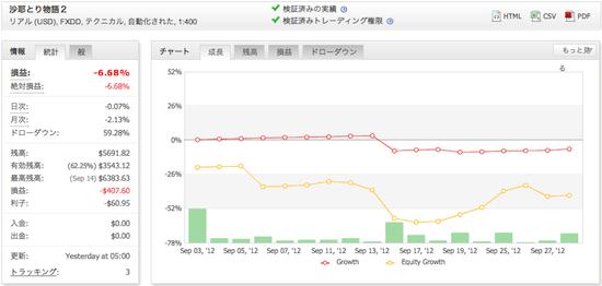 沙耶とり物語2の運用成績(2012年9月)