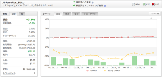 AirForcePlus_EUAUの運用成績(2012年10月)