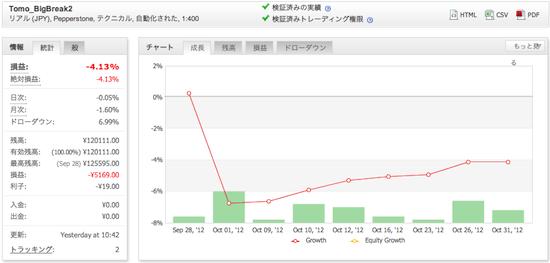 Tomo_BigBreak2の運用成績(2012年10月)