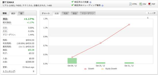 勝てるMAX!「ザ、FX EURUSD」の運用成績(2012年10月)