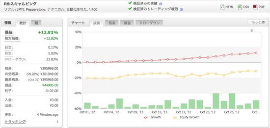 RSIスキャルピングの運用成績(2012年10月)