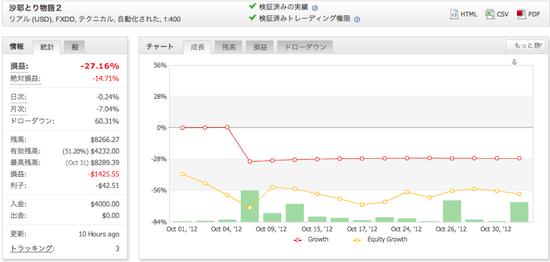 沙耶とり物語2の運用成績(2012年10月)