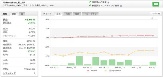 AirForcePlus_EUAUの運用成績(2012年11月)