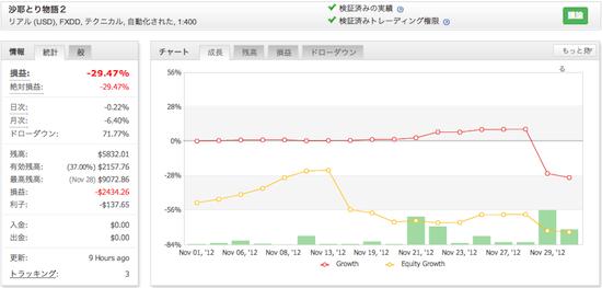 沙耶とり物語2の運用成績(2012年11月)