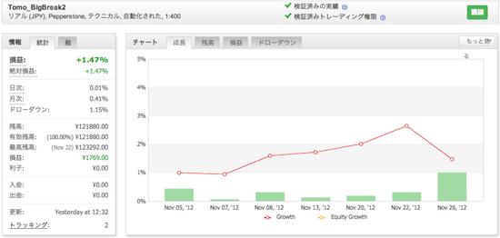Tomo_BigBreak2の運用成績(2012年11月)
