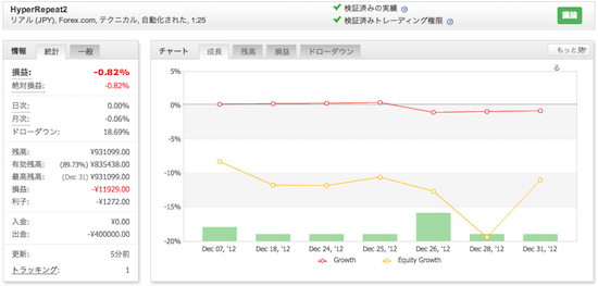 HyperRepeat2の運用成績(2012年12月)