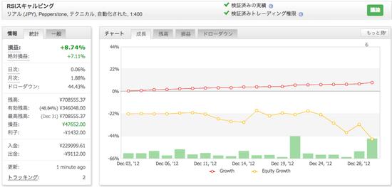 RSIスキャルピングの運用成績(2012年12月)