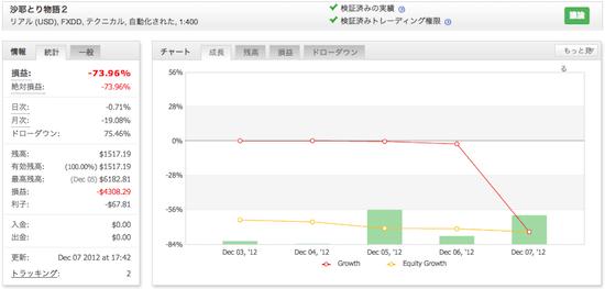沙耶とり物語2の運用成績(2012年12月)