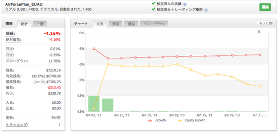 AirForcePlus_EUAUの運用成績(2013年1月)