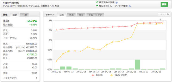 HyperRepeat2の運用成績(2013年1月)