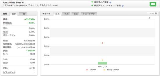 Forex White Bear V1の運用成績(2013年1月)