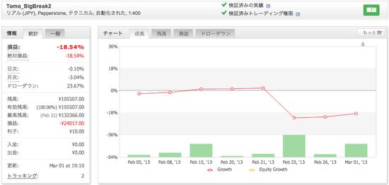 Tomo_BigBreak2の運用成績(2013年2月)