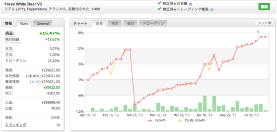 Forex White Bear V3の運用成績