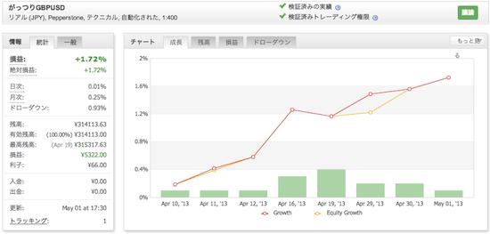 がっつりGBPUSDの運用成績(2013年4月)