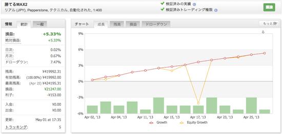 勝てるMAX2!「ザ、FX EURUSD」の運用成績(2013年4月)