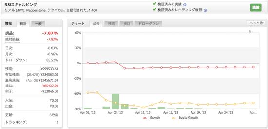 RSIスキャルピングの運用成績(2013年4月)