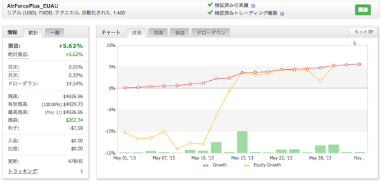 AirForcePlus_EUAUの運用成績(2013年5月)