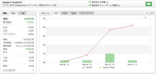 Rabbit V1 EURJPYの運用成績(2013年5月)