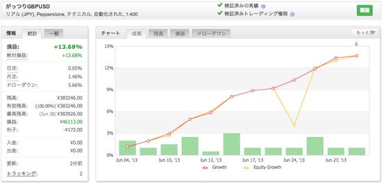 がっつりGBPUSDの運用成績(2013年6月)