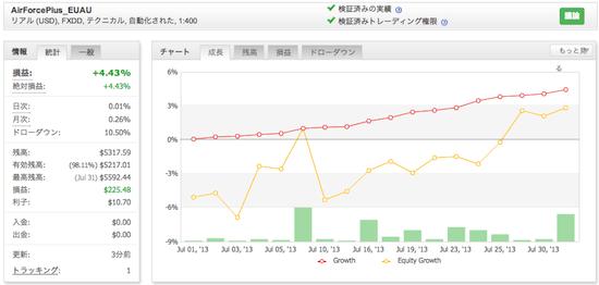 AirForcePlus_EUAUの運用成績(2013年7月)