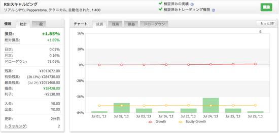 RSIスキャルピングの運用成績(2013年7月)