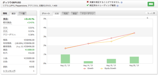 がっつりGBPUSDの運用成績(2013年8月)