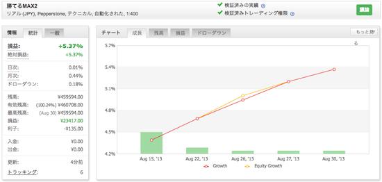 勝てるMAX2!「ザ、FX EURUSD」の運用成績(2013年8月)