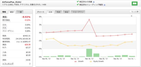 AirForcePlus_EUAUの運用成績(2013年9月)