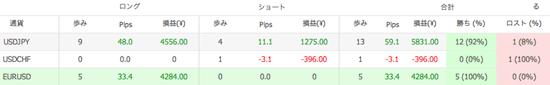 Ashika V1の通貨別トレード数(2013年9月)