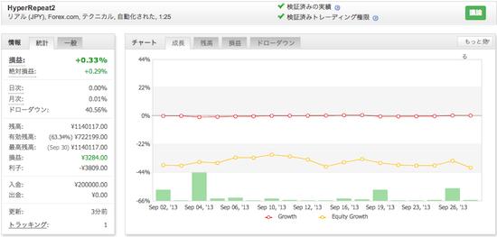 HyperRepeat2の運用成績(2013年9月)