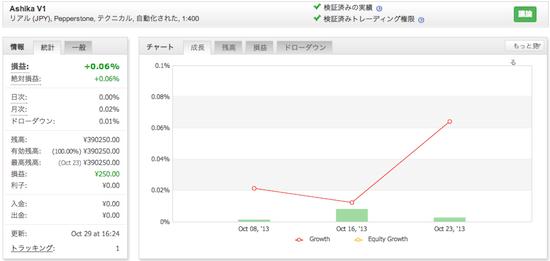 Ashika V1の運用成績(2013年10月)