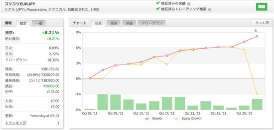 コツコツEURJPYの運用成績(2013年10月)