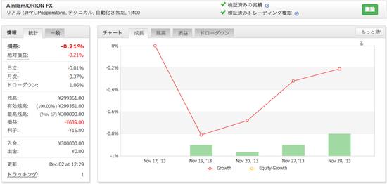 Alnilam/ORION FXの運用成績(2013年11月)