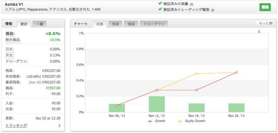 Ashika V1の運用成績(2013年11月)