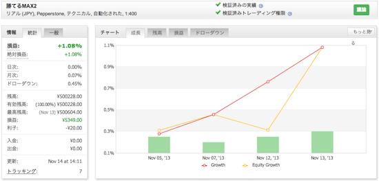 勝てるMAX2!「ザ、FX EURUSD」の運用成績(2013年11月)