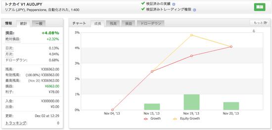 トナカイ V1 AUDJPYの運用成績(2013年11月)