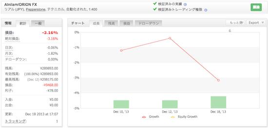 Alnilam/ORION FXの運用成績(2013年12月)
