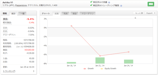 Ashika V1の運用成績(2014年1月)