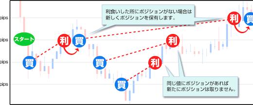 M2J「トラリピ」とアイネット証券「ループイフダン」の比較