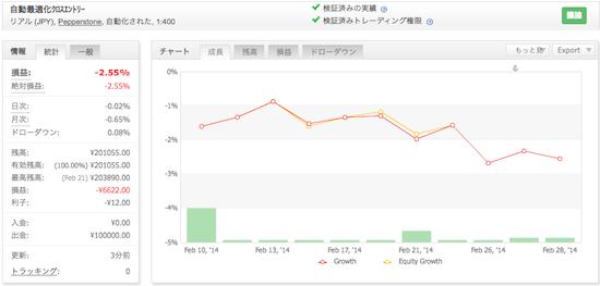 自動最適化クロスエントリーシステムの運用成績(2014年2月)