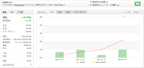 Ashika V1の運用成績(2014年3月)