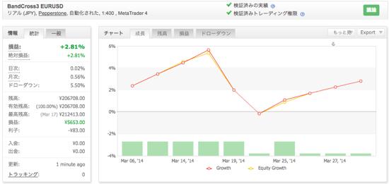BandCross3 EURUSDの運用成績(2014年3月)