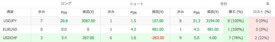 Ashika V1の通貨別運用成績(2014年4月)