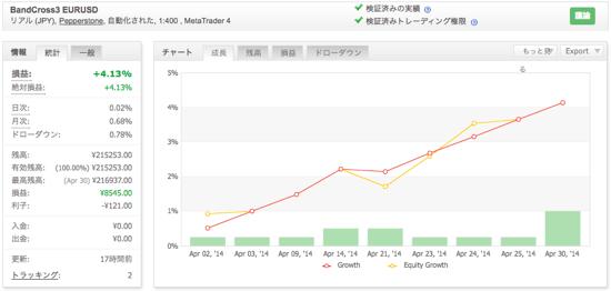 BandCross3 EURUSDの運用成績(2014年4月)