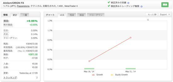 Alnilam/ORION FXの運用成績(2014年5月)