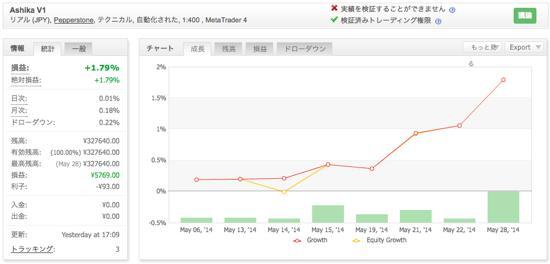 Ashika V1の運用成績(2014年5月)