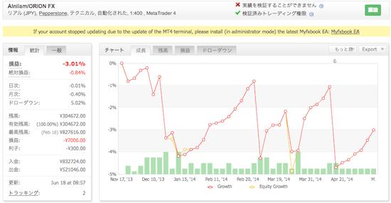 Alnilam/ORION FXの運用成績(2014年6月)