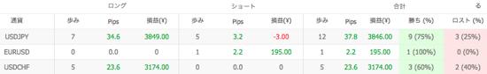 Ashika V1の通貨別運用成績(2014年7月)