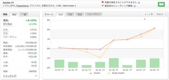 Ashika V1の運用成績(2014年7月)